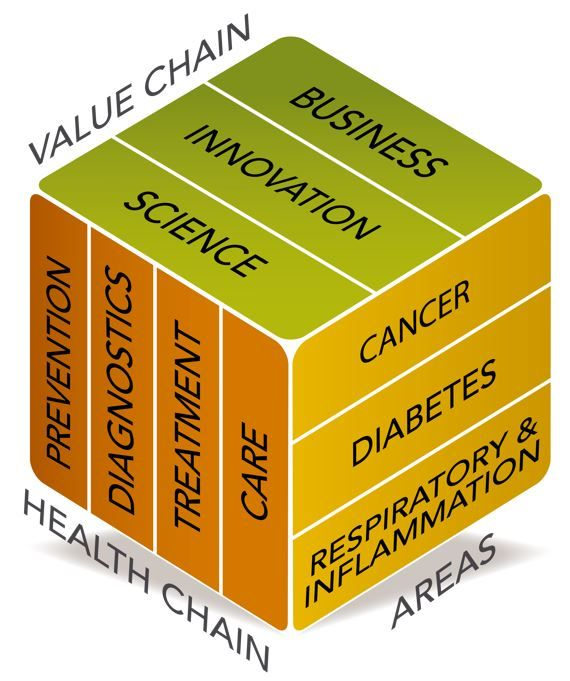 Heath-chain and Value-chain at Medicon Village