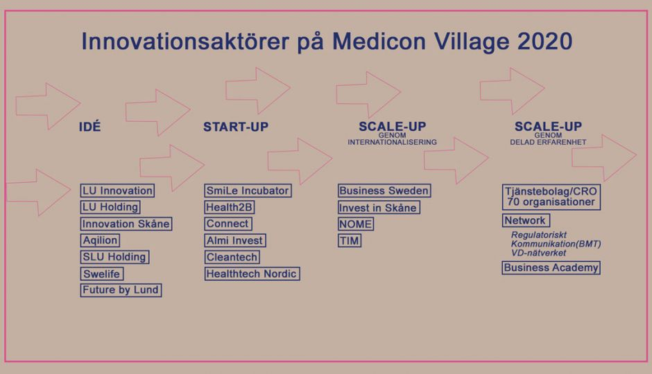 Innovationsaktörer på Medicon Village